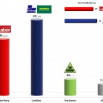 Australian Federal Election: 23 Aug 2013 poll
