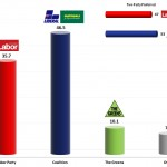 Australian Federal Election: 27 Aug 2013 poll