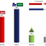 Australian Federal Election: 27 Aug 2013 poll