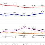 United Kingdom General Election: Voting Intention Trends, January-August 2013