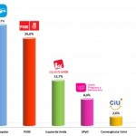 Spanish General Election: July 2013 Polling
