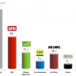 German Federal Election: 28 Aug 2013 poll