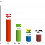 German Federal Election: 23 August 2013 Poll