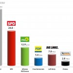 German Federal Election: Voting intention averages Aug 2013
