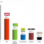 German Federal Election: 20 August 2013 Poll (GMS)