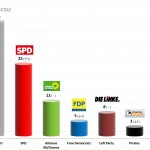 German Federal Election: 25 Aug 2013 poll