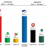 Norwegian Parliamentary Election: 26 Aug 2013 poll