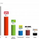German Federal Election: 26 Aug 2013 poll