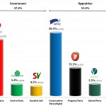 Norwegian Parliamentary Election: 20 Aug 2013 poll