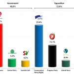 Norwegian Parliamentary Election: 19 August Poll