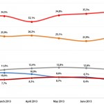 Portuguese Legislative Election: Voting Intention Trends, February-July 2013