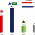 Australian Federal Election: 30 Aug 2013 poll
