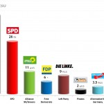 German Federal Election: 18 Sep 2013 poll