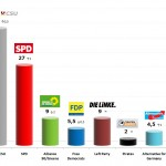 German Federal Election: 20 Sep 2013 poll (Allensbach)