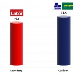 Australian Federal Election: Final round of polling / Two-party preferred averages