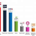 Austrian Legislative Election 2013: Final results
