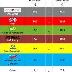 German Federal Election: Electoral Margins based on the latest election polls, 19-20 Sep 2013