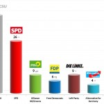 German Federal Election: 20 Sep 2013 poll