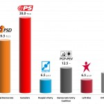 Portuguese Legislative Election: 13 Sep 2013 poll