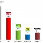 German Federal Election: 13 Sep 2013 poll
