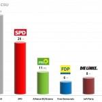 German Federal Election: 13 Sep 2013 poll