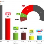 German Federal Election: FGW exit poll for ZDF – 18h48