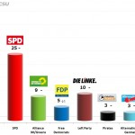 German Federal Election: 17 Sep 2013 poll