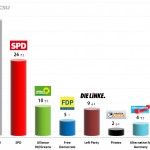 German Federal Election: 20 Sep 2013 poll (Forsa)