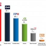 Austrian Legislative Election: 13 Sep 2013 poll