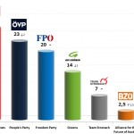 Austrian Legislative Election: 20 Sep 2013 poll (Gallup)