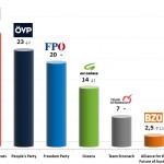 Austrian Legislative Election: 20 Sep 2013 poll (Gallup)