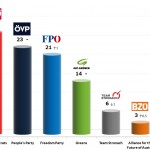 Austrian Legislative Election: 23 Sep 2013 poll