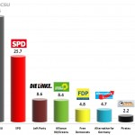 German Federal Election 2013: Provisional results