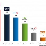 Austrian Legislative Election: 19 Sep 2013 poll (Hajek)