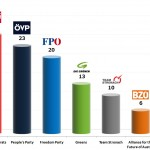 Austrian Legislative Election: 17 Sep 2013 poll
