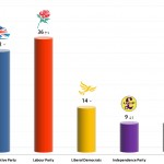 United Kingdom General Election: 16 Sep 2013 poll