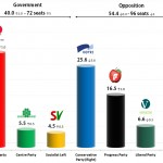 Norwegian Parliamentary Election: 1 Sep 2013 poll