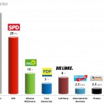 German Federal Election: 12 Sep 2013 poll