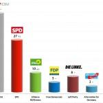 German Federal Election: 5 Sep 2013 poll