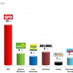 German Federal Election: 19 Sep 2013 poll (INSA)