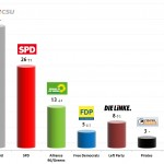 German Federal Election: 2 Sep 2013 poll