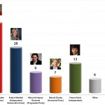 Chilean Presidential Election: 16 Sep 2013 poll