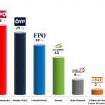 Austrian Legislative Election: 14 Sep 2013 poll