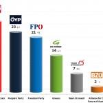 Austrian Legislative Election: 20 Sep 2013 poll (Karmasin)
