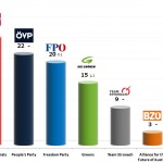 Austrian Legislative Election: 15 Sep 2013 poll