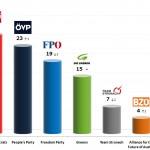 Austrian Legislative Election: 20 Sep 2013 poll