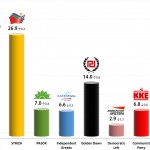 Greek Parliamentary Election: 14 Sep 2013 poll