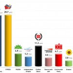 Greek Parliamentary Election: 22 Sep 2013 poll