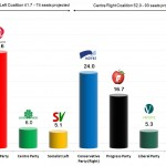 Norwegian Parliamentary Election-9 Sep 2013: Exit Poll Results.