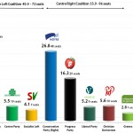 Norwegian Parliamentary Election-9 Sep 2013: Election Results with 97% of the votes counted.